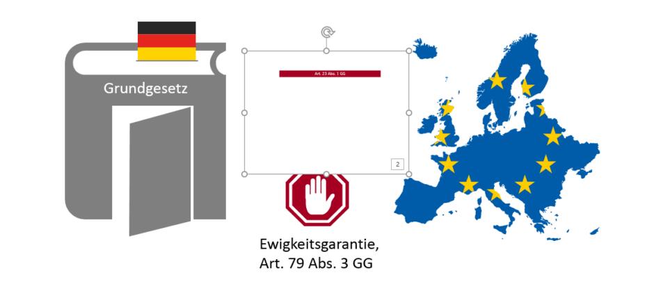 Markierte Miniatur der Folie mit dem Wortlaut des Art. 23 Abs. 1 GG liegt mittig auf der Ausgangsfolie, auf der rechts ein dickes Buch (Grundgesetz) mit einer geöffneten Tür im Einband steht; rechts eine Europakarte