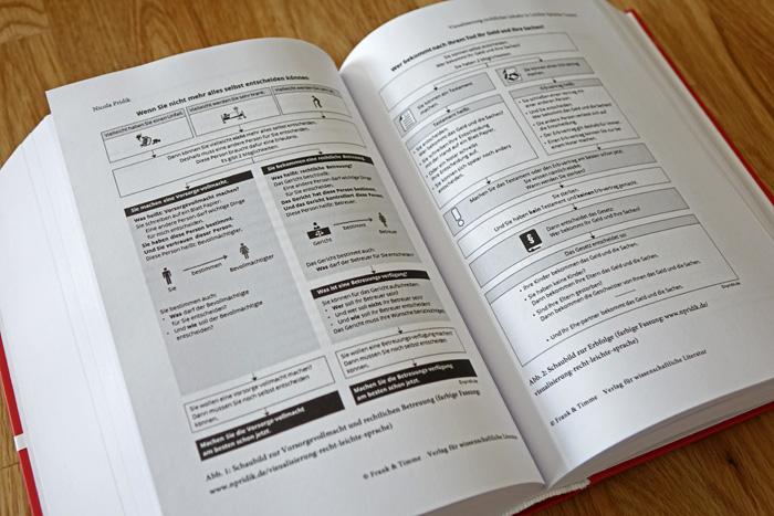 Schaubilder im Handbuch Barrierefreie Kommunikation