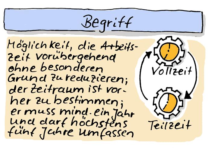 Definition Brückenteilzeit