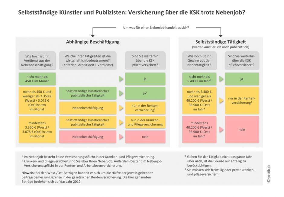 Selbstständige Künstler und Publizisten: Versicherung über die KSK trotz Nebenjob?
