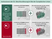 Beschlussfassung im Rat der Europäischen Union