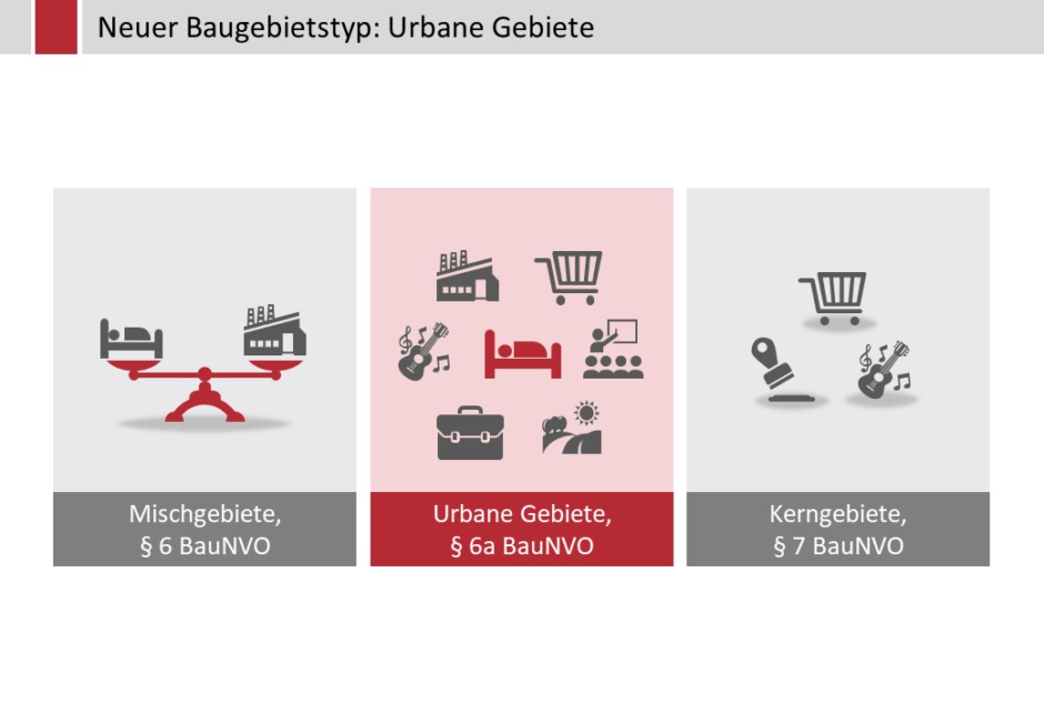 Neuer Baugebietstyp: Urbane Gebiete