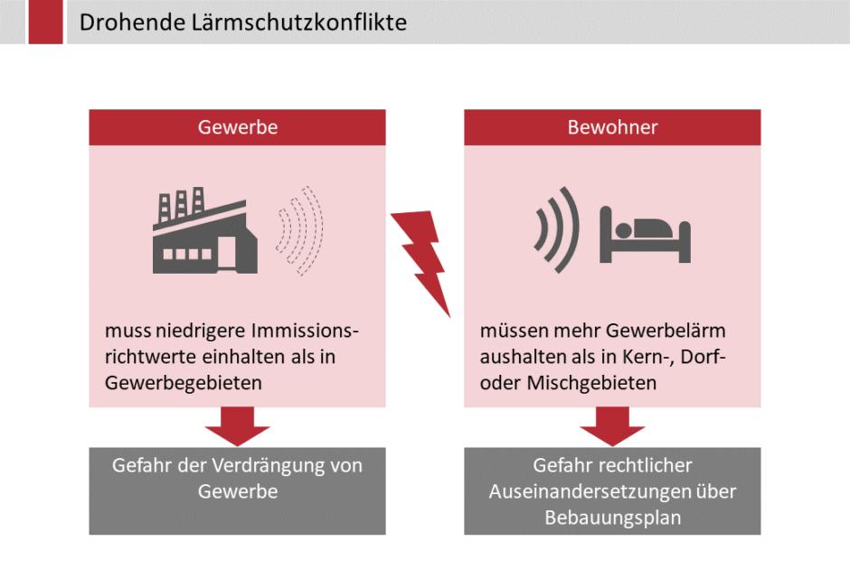 Drohende Lärmschutzkonflikte zwischen Gewerbe und Bewohnern
