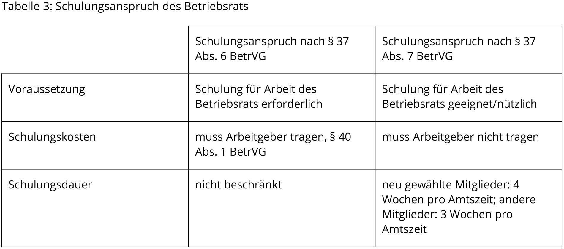 Tabelle mit Abstand zwischen Text und Rahmen