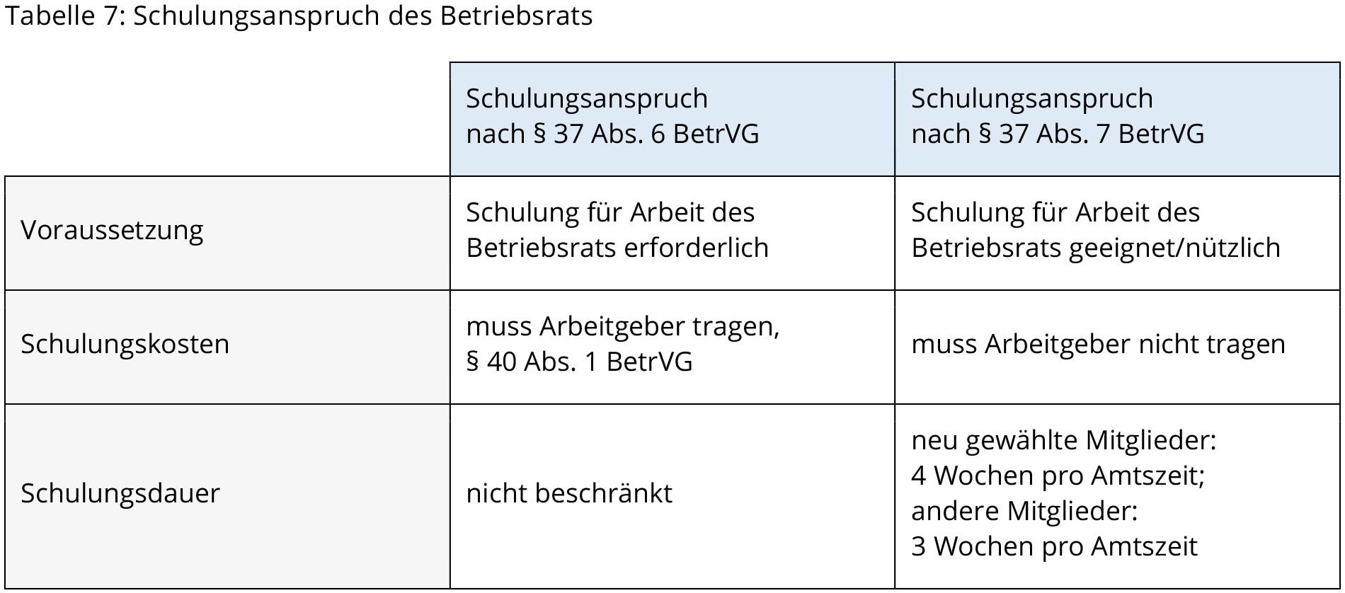 Tabelle mit vertikal zentriertem Text in allen Zellen