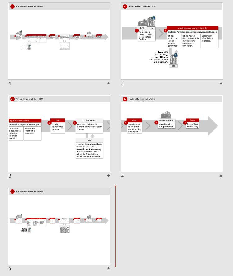 Sehr breite Grafik mithilfe des Übergangs Morphen präsentieren: Folienabfolge