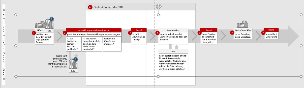 Sehr breite Grafik mithilfe des Übergangs Morphen präsentieren: Vorbereitung der zweiten Folie