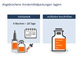 """PowerPoint-Folie zum Thema """"Angebrochene Arzneimittelpackungen lagern"""""""