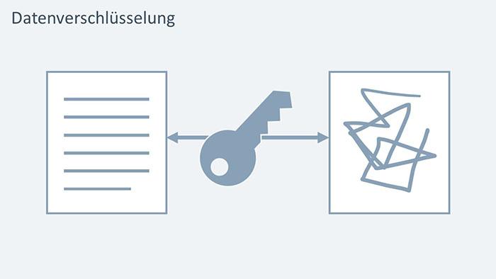 Datenverschlüsselung mit Icons visualisiert: links eine lesbare Textseite, rechts ein unlesbare Textseite, dazwischen ein Doppelpfeil und ein Schlüssel