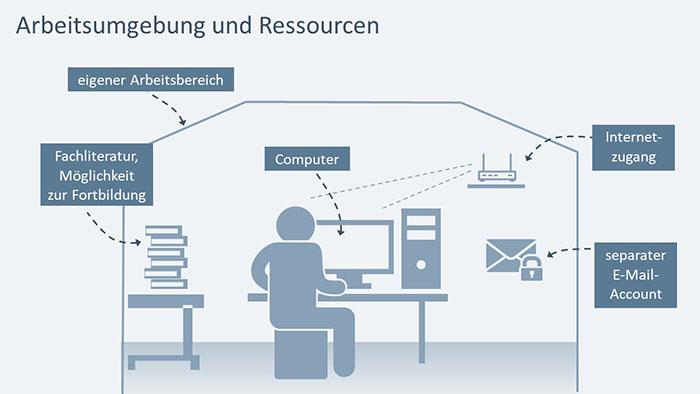 PowerPoint-Folie: Arbeitsumgebung und Ressourcen des Datenschutzbeauftragten