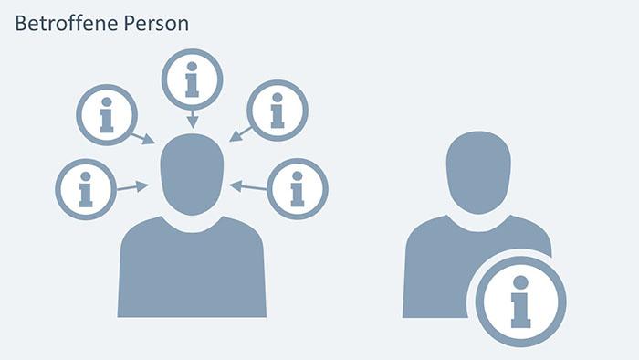 Zwei Varianten, die betroffene Person zu visualisieren
