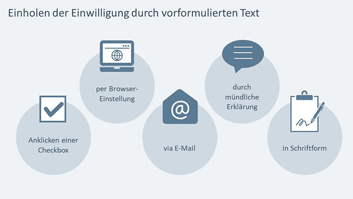 PowerPoint-Folie: Einholen der Einwilligung durch vorformulierten Text