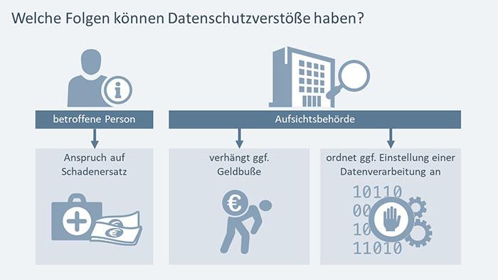 PowerPoint-Folie: Welche Folgen können Datenschutzverstöße haben?