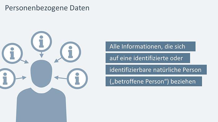 PowerPoint-Folie: Definition personenbezogene Daten