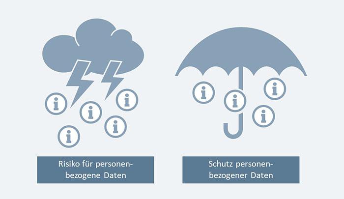 Risiko für personenbezogene Daten und Schutz personenbezogener Daten mit Icons visualisiert