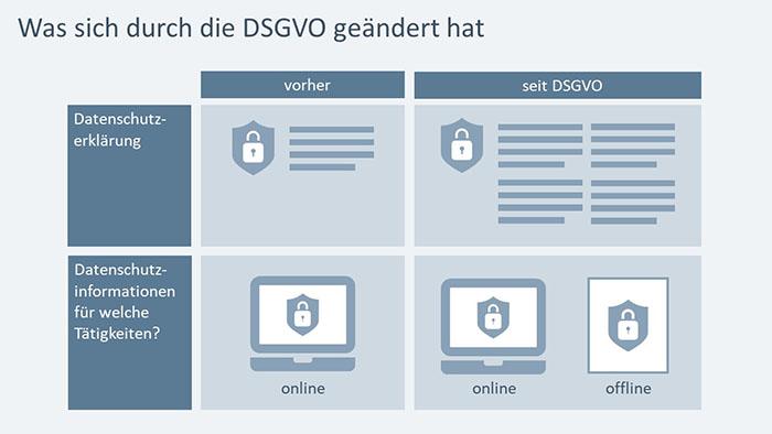 PowerPoint-Folie: Was sich durch die DSGVO geändert hat