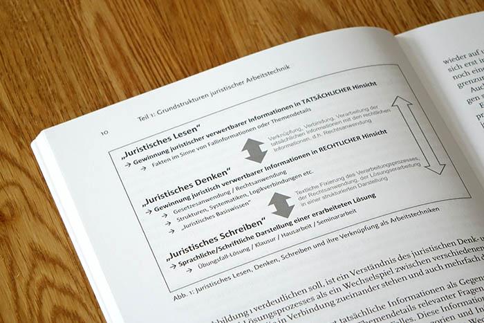 Grafik zum juristischen Lesen, Denken und Schreiben von Lars Gußen