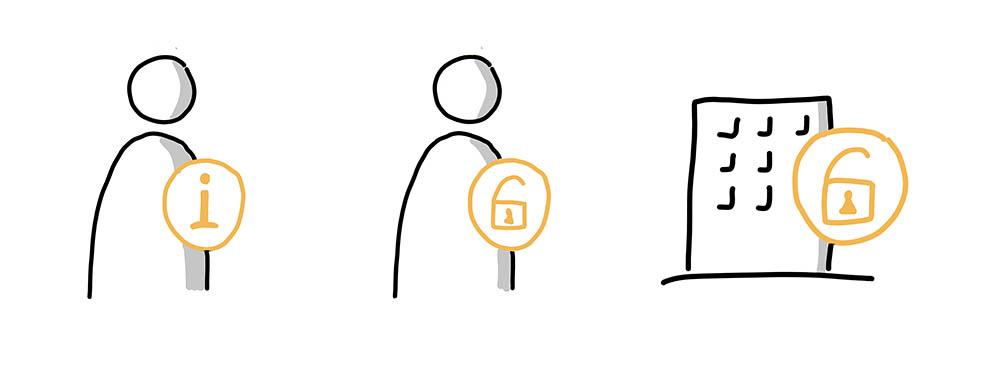 Personen und Gebäude visuell kennzeichnen
