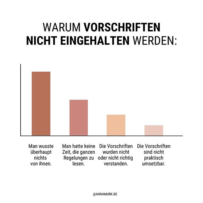 Warum Vorschriften nicht eingehalten werden - Grafik von Anna Murk