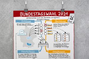 Sketchnote zum Wahlsystem bei der Bundestagswahl 2021