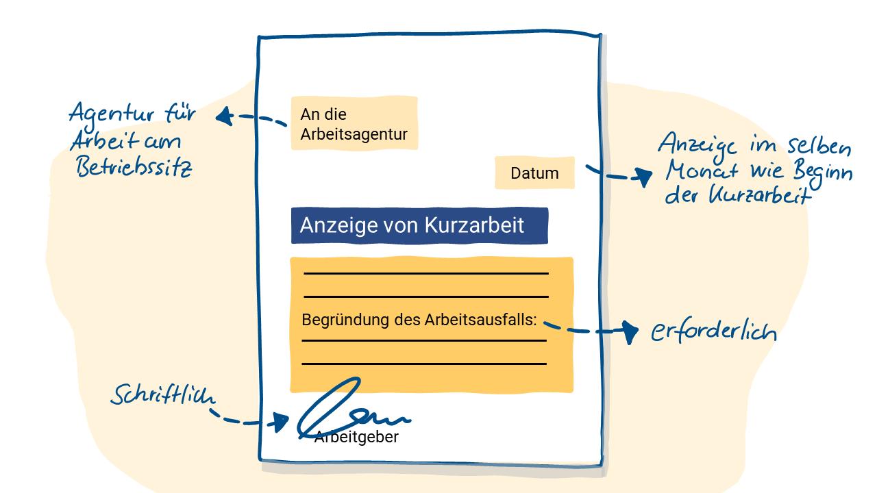 """PowerPoint-Folie mit einem handschriftlich kommentiertem Dokument """"Anzeige von Kurzarbeit"""""""