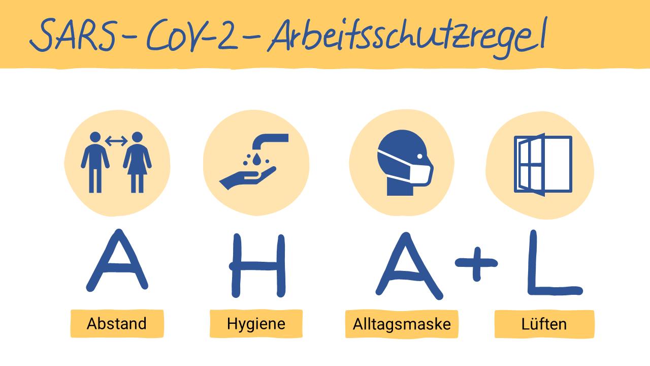 PowerPoint-Folie im Sketchnote-Look zu der AHA+L-Arbeitsschutzregel mit Icons auf farbigen runden Flächenformen