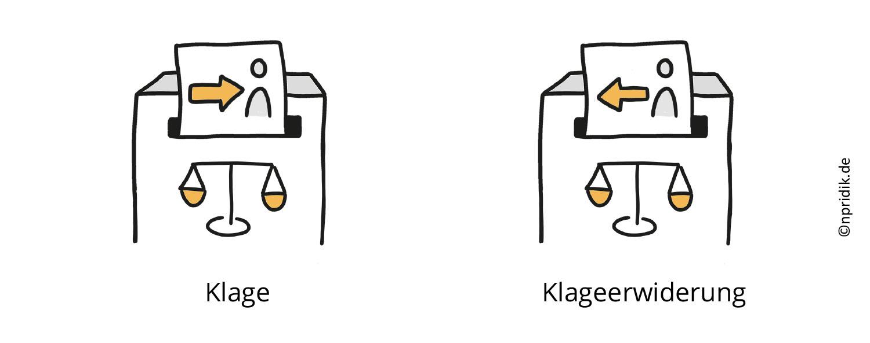 Visualisierung von Klage und Klageerwiderung; in beiden Fällen verschwindet ein Dokument in einem Briefkasten, auf dem eine Waage abgebildet ist; bei der Klage zeigt ein Pfeil auf eine Person, bei der Klageerwiderung zeigt ein Pfeil von der Person nach links