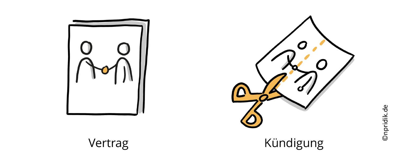 Visualisierung eines Vertrags und einer Kündigung; bei der Kündigung wird der Vertrag mit einer Schere durchgeschnitten