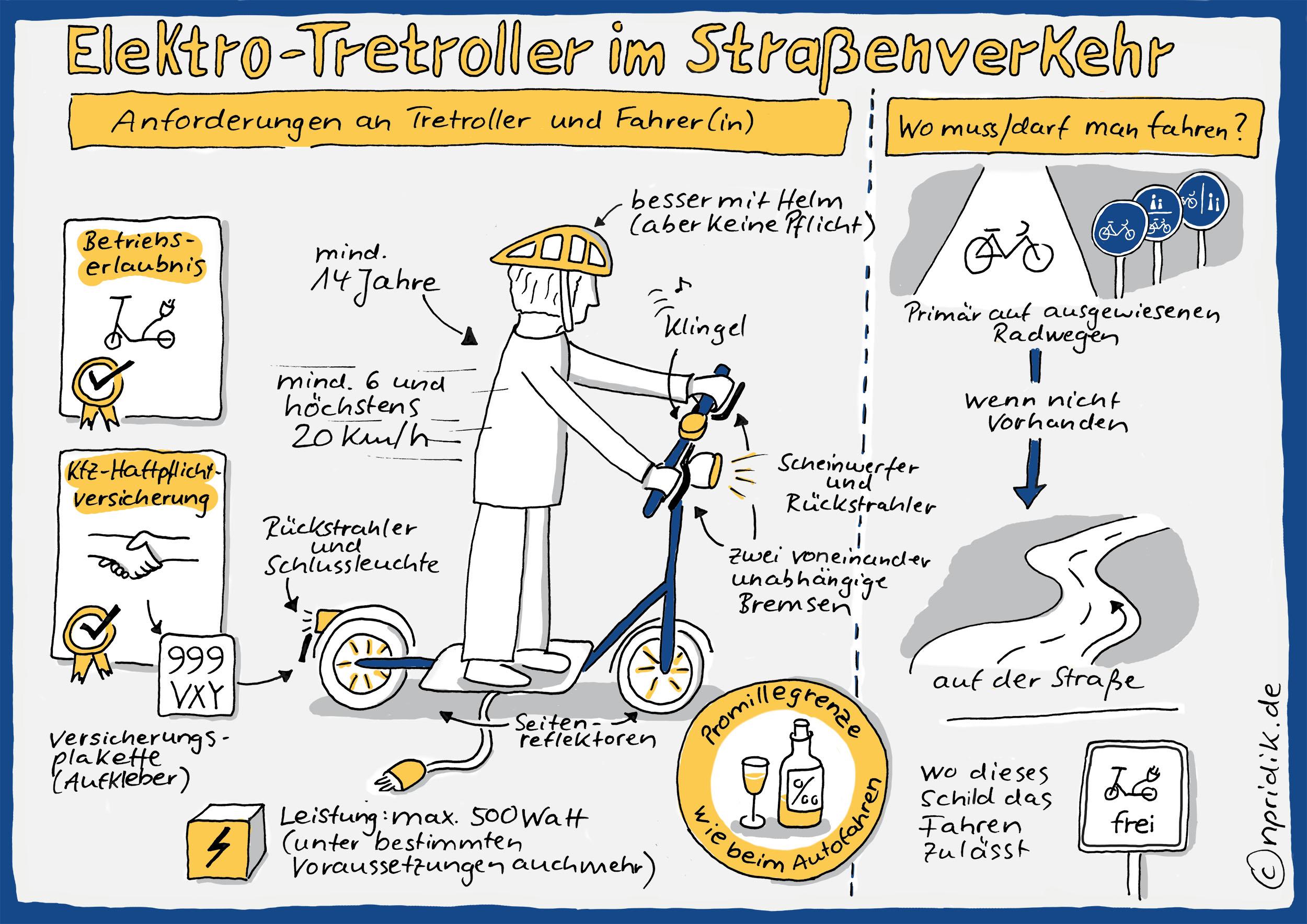 Sketchnote Elektro-Tretroller im Straßenverkehr